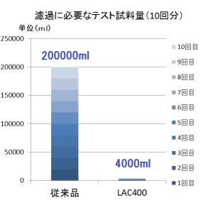 LACテスト試料量比較グラフ